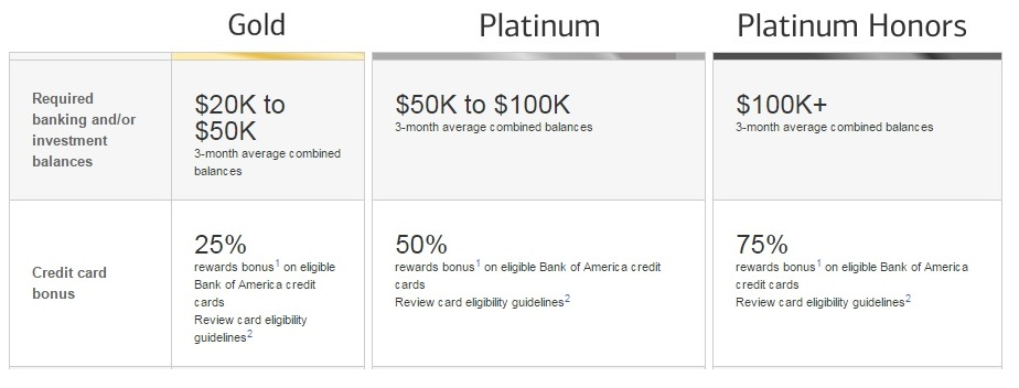 Bank of America preferred rewards program 1
