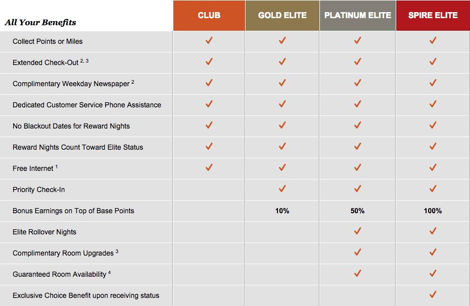 IHG Membership Levels