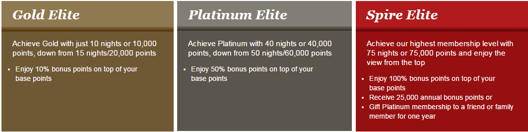 IHG Membership Levels - How to Achieve Elite Status Faster