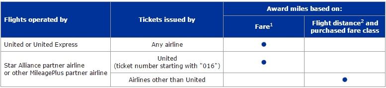 united_earn_miles