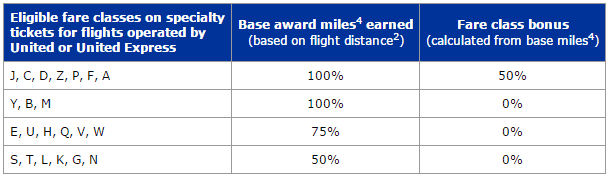 united_earn_miles_distance